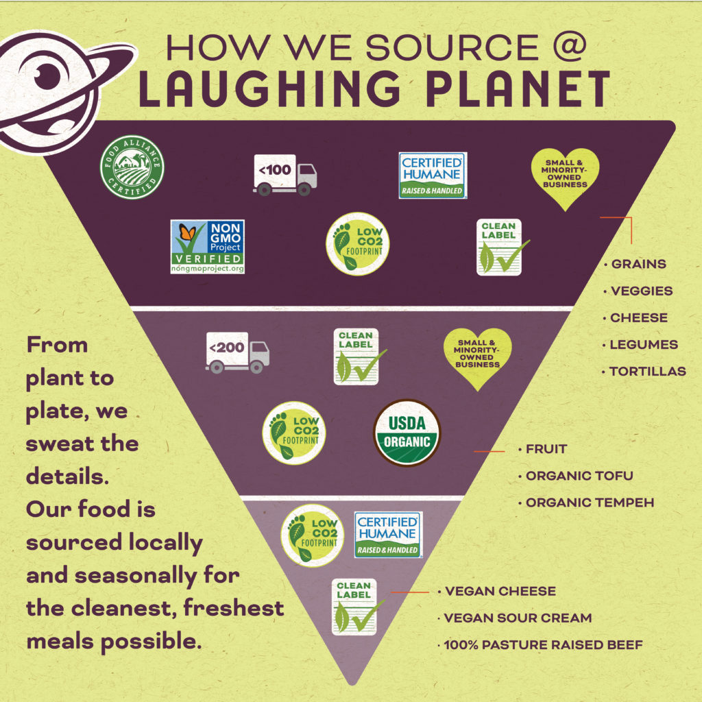How we source at Laughing Planet - inverted triangle graphic